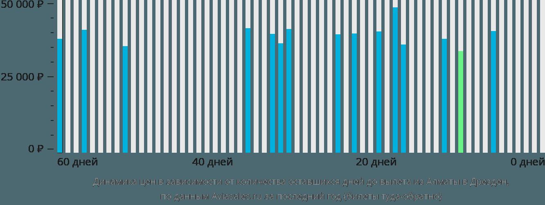 Динамика цен в зависимости от количества оставшихся дней до вылета из Алматы в Дрезден