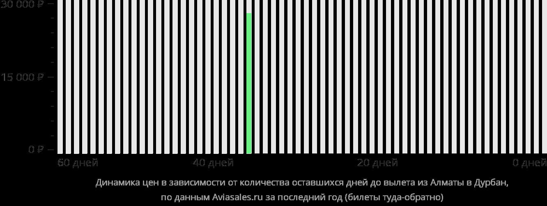 Динамика цен в зависимости от количества оставшихся дней до вылета из Алматы в Дурбан