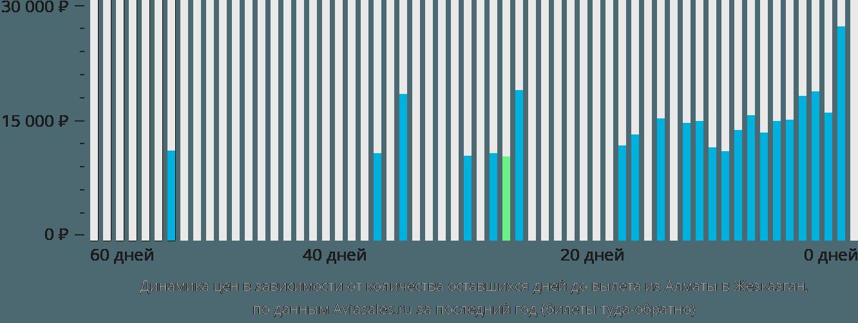 Динамика цен в зависимости от количества оставшихся дней до вылета из Алматы в Жезказган