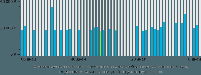 Динамика цен в зависимости от количества оставшихся дней до вылета из Алматы в Белгород