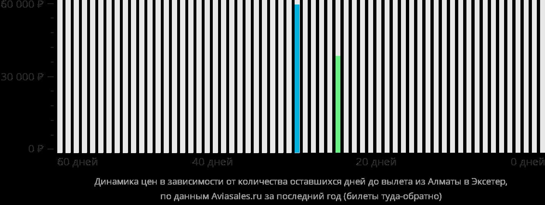 Динамика цен в зависимости от количества оставшихся дней до вылета из Алматы в Эксетер