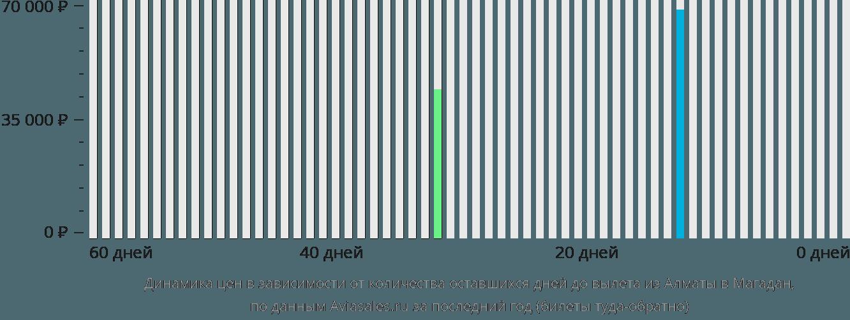 Динамика цен в зависимости от количества оставшихся дней до вылета из Алматы в Магадан