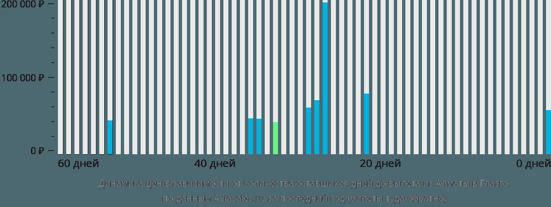 Динамика цен в зависимости от количества оставшихся дней до вылета из Алматы в Глазго