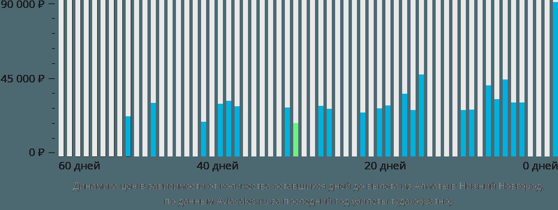 Динамика цен в зависимости от количества оставшихся дней до вылета из Алматы в Нижний Новгород