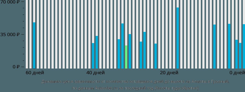 Динамика цен в зависимости от количества оставшихся дней до вылета из Алматы в Грозный