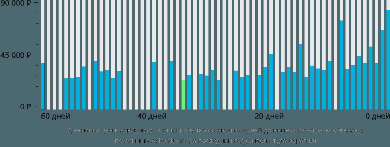 Динамика цен в зависимости от количества оставшихся дней до вылета из Алматы в Женеву