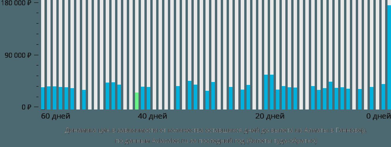 Динамика цен в зависимости от количества оставшихся дней до вылета из Алматы в Ганновер