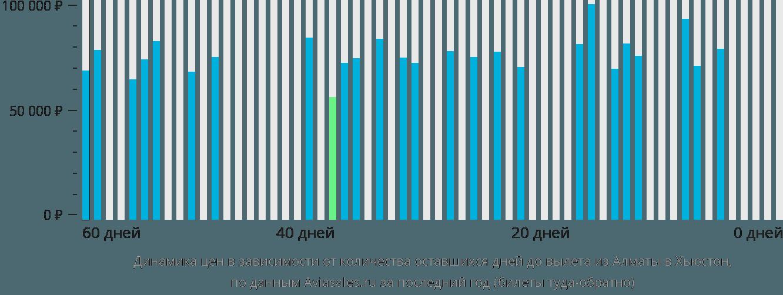 Динамика цен в зависимости от количества оставшихся дней до вылета из Алматы в Хьюстон