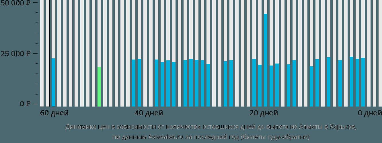 Динамика цен в зависимости от количества оставшихся дней до вылета из Алматы в Харьков
