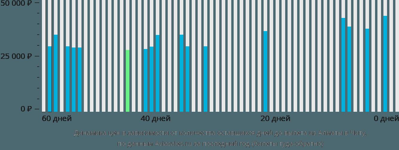 Динамика цен в зависимости от количества оставшихся дней до вылета из Алматы в Читу
