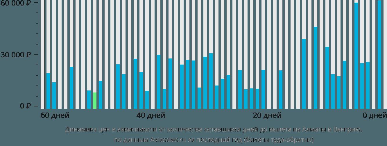 Динамика цен в зависимости от количества оставшихся дней до вылета из Алматы в Венгрию