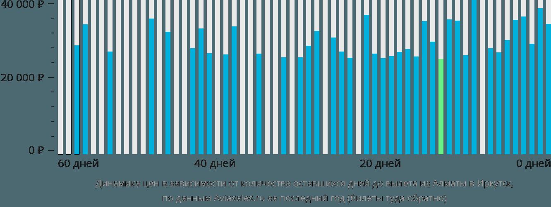 Динамика цен в зависимости от количества оставшихся дней до вылета из Алматы в Иркутск