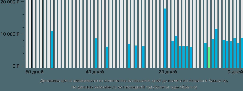 Динамика цен в зависимости от количества оставшихся дней до вылета из Алматы в Кокшетау