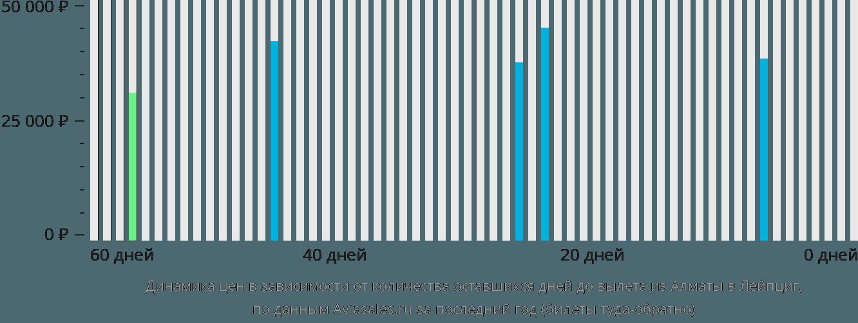 Динамика цен в зависимости от количества оставшихся дней до вылета из Алматы в Лейпциг