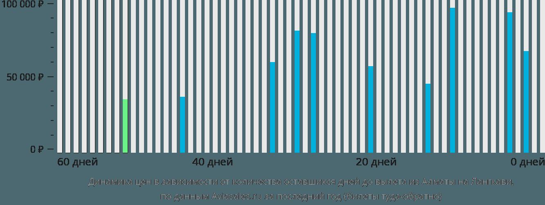 Динамика цен в зависимости от количества оставшихся дней до вылета из Алматы на Лангкави