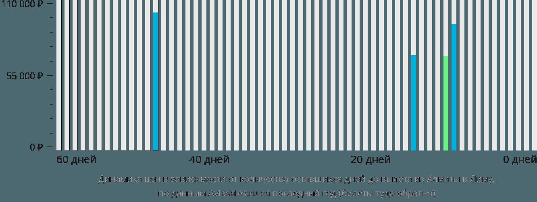 Динамика цен в зависимости от количества оставшихся дней до вылета из Алматы в Лиму