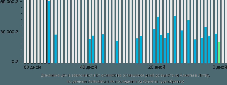 Динамика цен в зависимости от количества оставшихся дней до вылета из Алматы в Литву