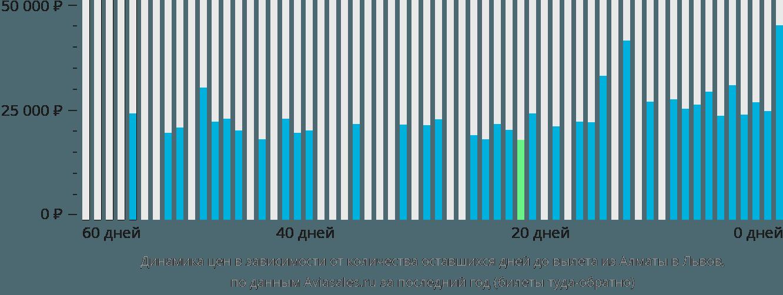 Динамика цен в зависимости от количества оставшихся дней до вылета из Алматы в Львов