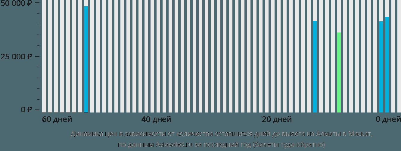 Динамика цен в зависимости от количества оставшихся дней до вылета из Алматы в Маскат