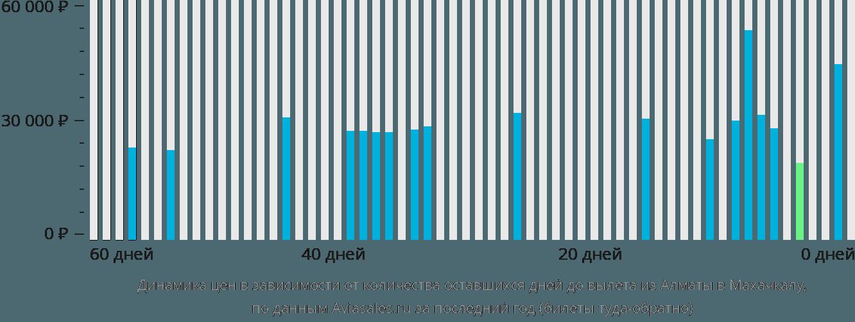 Динамика цен в зависимости от количества оставшихся дней до вылета из Алматы в Махачкалу