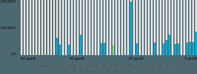 Динамика цен в зависимости от количества оставшихся дней до вылета из Алматы в Медину