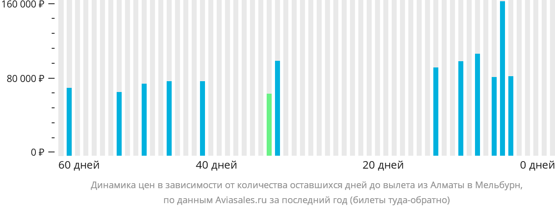 Динамика цен в зависимости от количества оставшихся дней до вылета из Алматы в Мельбурн