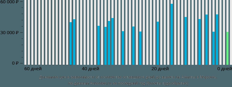 Динамика цен в зависимости от количества оставшихся дней до вылета из Алматы в Марсель