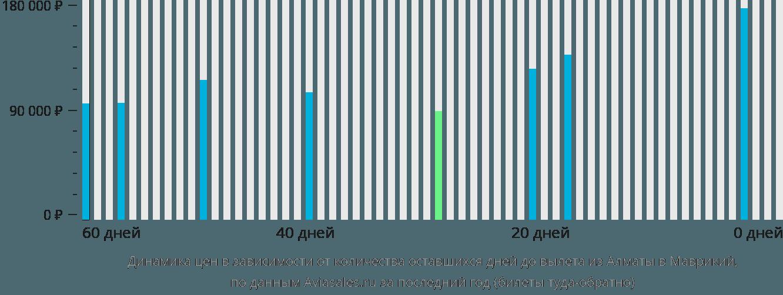 Динамика цен в зависимости от количества оставшихся дней до вылета из Алматы в Маврикий