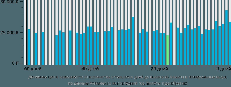 Динамика цен в зависимости от количества оставшихся дней до вылета из Алматы в Минеральные воды