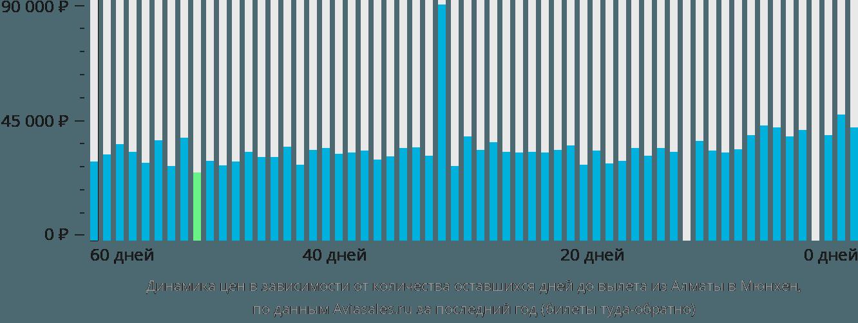 Динамика цен в зависимости от количества оставшихся дней до вылета из Алматы в Мюнхен