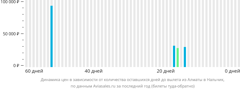 Динамика цен в зависимости от количества оставшихся дней до вылета из Алматы в Нальчик