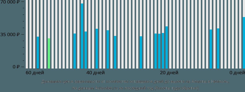 Динамика цен в зависимости от количества оставшихся дней до вылета из Алматы в Неаполь