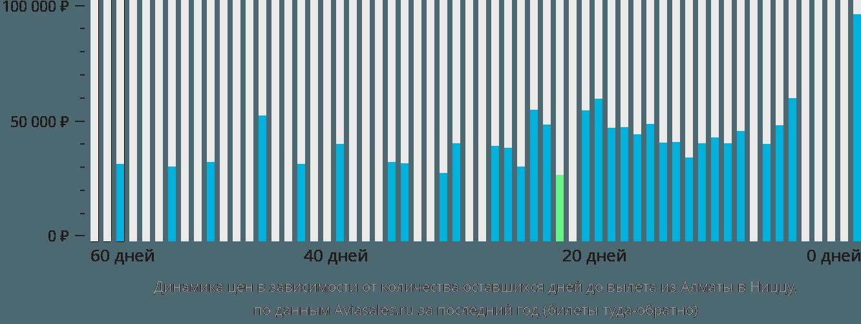 Динамика цен в зависимости от количества оставшихся дней до вылета из Алматы в Ниццу