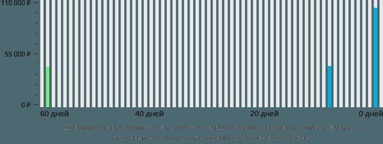 Динамика цен в зависимости от количества оставшихся дней до вылета из Алматы в Нанкина