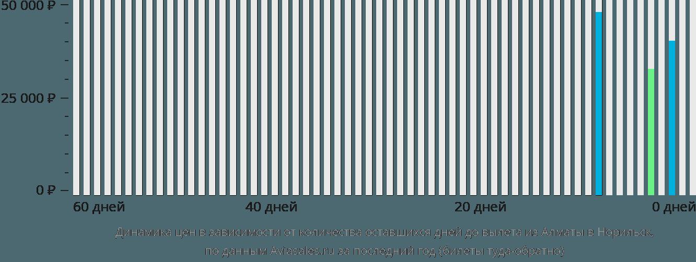 Динамика цен в зависимости от количества оставшихся дней до вылета из Алматы в Норильск