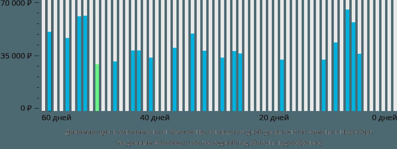 Динамика цен в зависимости от количества оставшихся дней до вылета из Алматы в Нюрнберг