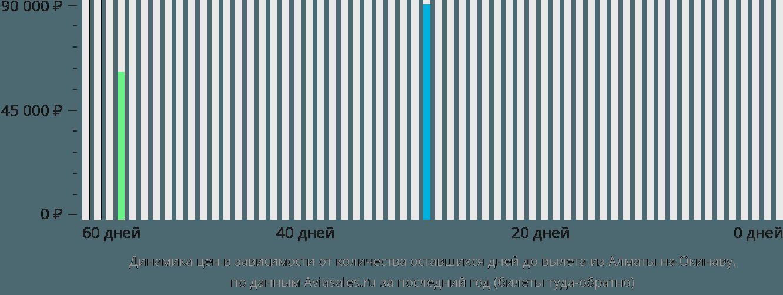 Динамика цен в зависимости от количества оставшихся дней до вылета из Алматы на Окинаву