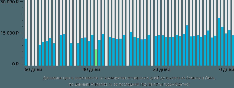 Динамика цен в зависимости от количества оставшихся дней до вылета из Алматы в Омск