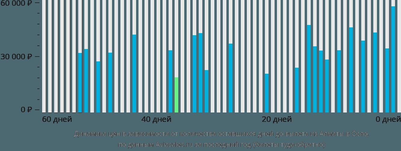 Динамика цен в зависимости от количества оставшихся дней до вылета из Алматы в Осло