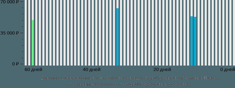 Динамика цен в зависимости от количества оставшихся дней до вылета из Алматы в Пенанг