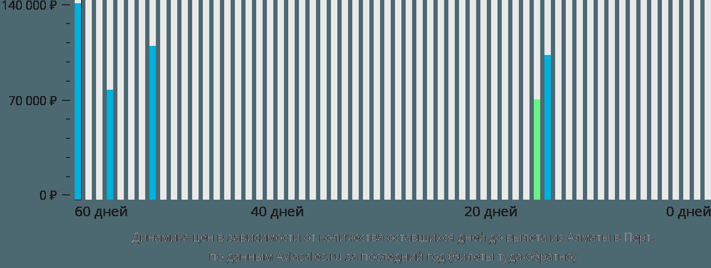 Динамика цен в зависимости от количества оставшихся дней до вылета из Алматы в Перт
