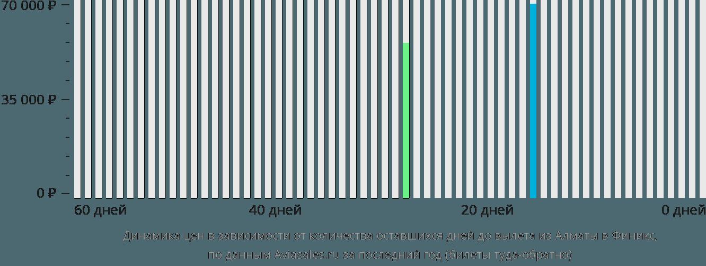 Динамика цен в зависимости от количества оставшихся дней до вылета из Алматы в Финикс