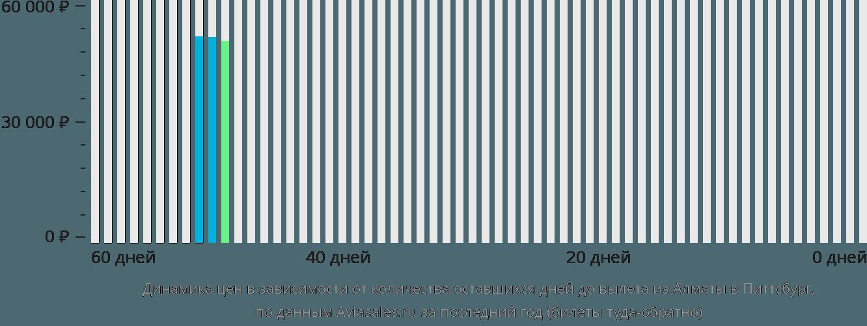 Динамика цен в зависимости от количества оставшихся дней до вылета из Алматы в Питтсбург