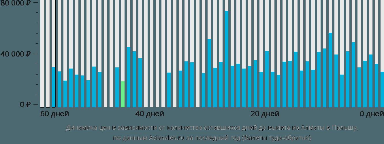 Динамика цен в зависимости от количества оставшихся дней до вылета из Алматы в Польшу