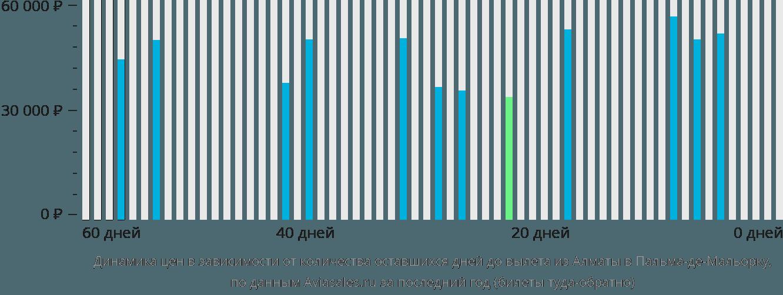 Динамика цен в зависимости от количества оставшихся дней до вылета из Алматы в Пальма-де-Майорку