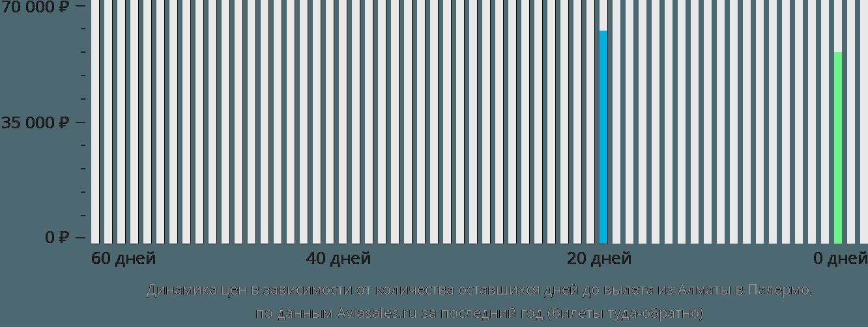Динамика цен в зависимости от количества оставшихся дней до вылета из Алматы в Палермо
