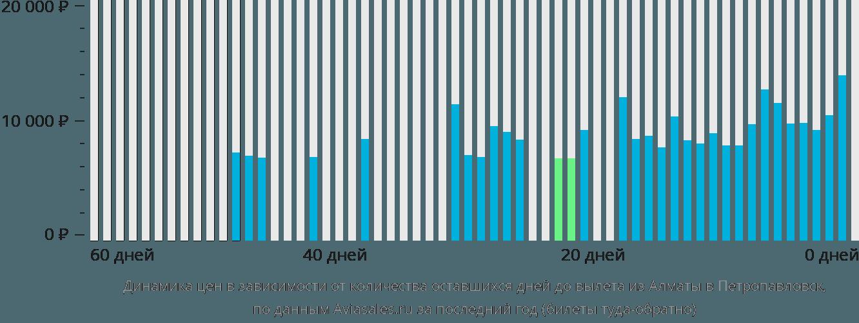 Динамика цен в зависимости от количества оставшихся дней до вылета из Алматы в Петропавловск