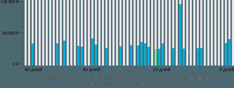 Динамика цен в зависимости от количества оставшихся дней до вылета из Алматы в Португалию