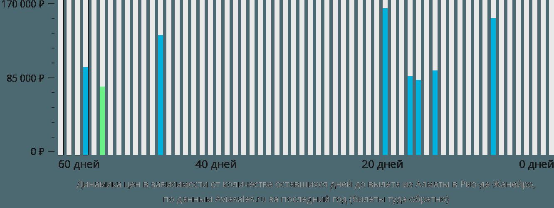 Динамика цен в зависимости от количества оставшихся дней до вылета из Алматы в Рио-де-Жанейро