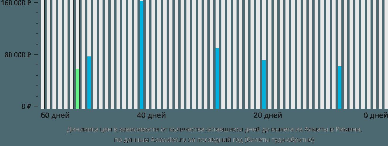 Динамика цен в зависимости от количества оставшихся дней до вылета из Алматы в Римини